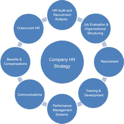 Sample hr strategic business plan