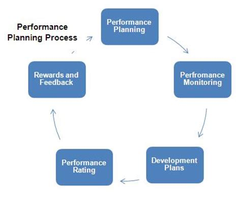 Strategic Plan Template: What To Include In Yours - Forbes